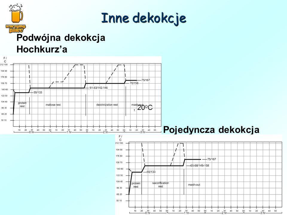Inne dekokcje Podwójna dekokcja Hochkurz'a , 20oC Pojedyncza dekokcja