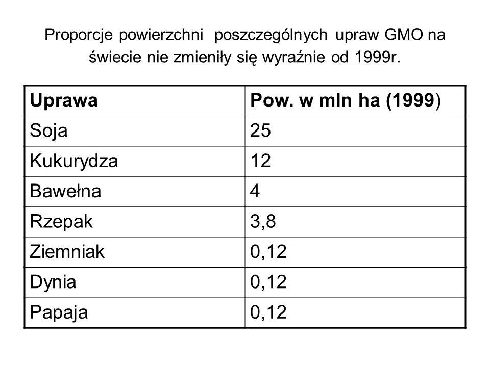 Uprawa Pow. w mln ha (1999) Soja 25 Kukurydza 12 Bawełna 4 Rzepak 3,8