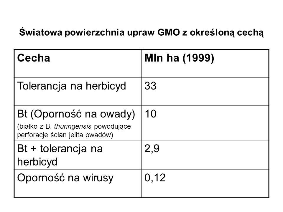 Światowa powierzchnia upraw GMO z określoną cechą
