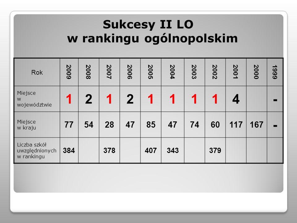 Sukcesy II LO w rankingu ogólnopolskim