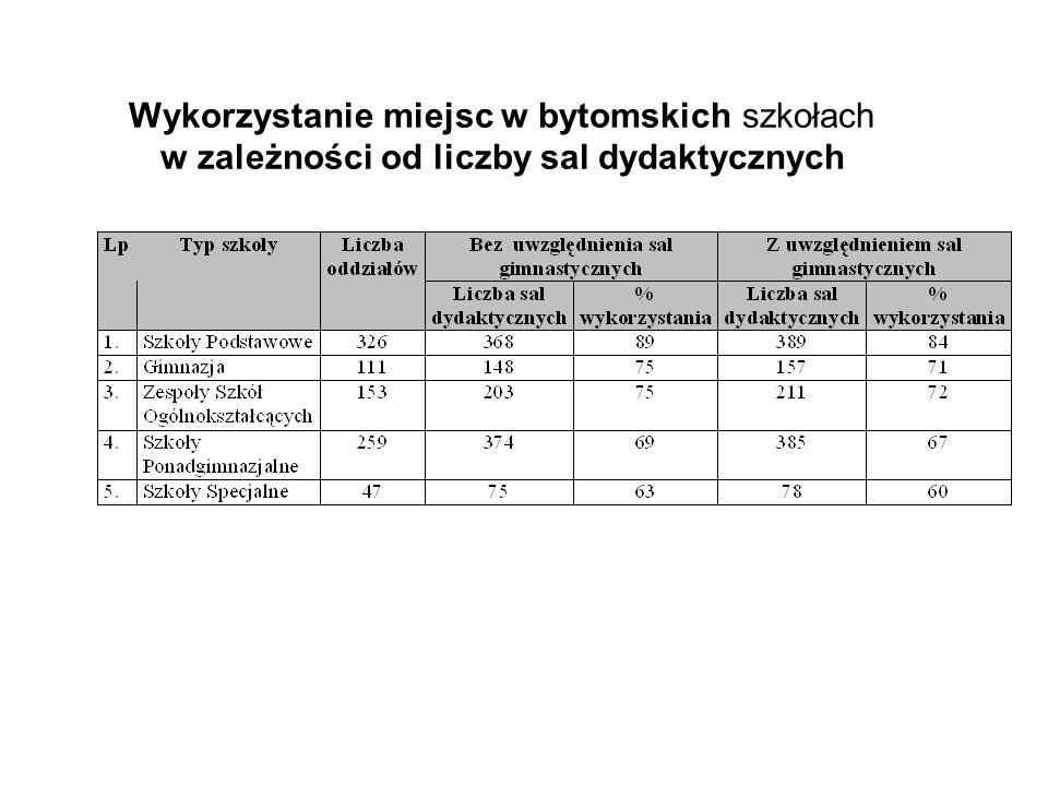 Wykorzystanie miejsc w bytomskich szkołach w zależności od liczby sal dydaktycznych