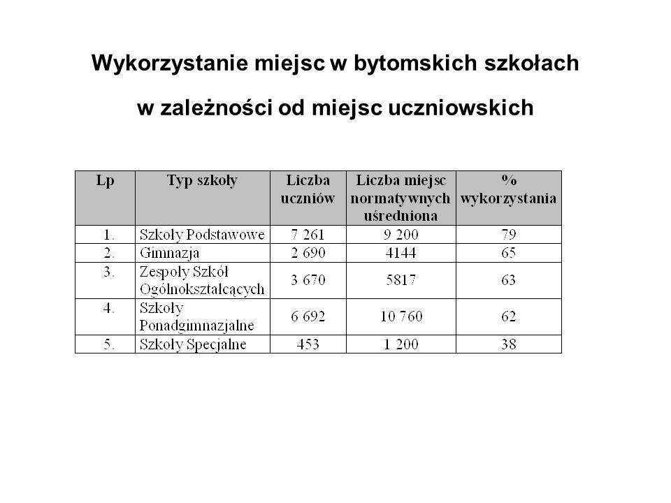 Wykorzystanie miejsc w bytomskich szkołach w zależności od miejsc uczniowskich