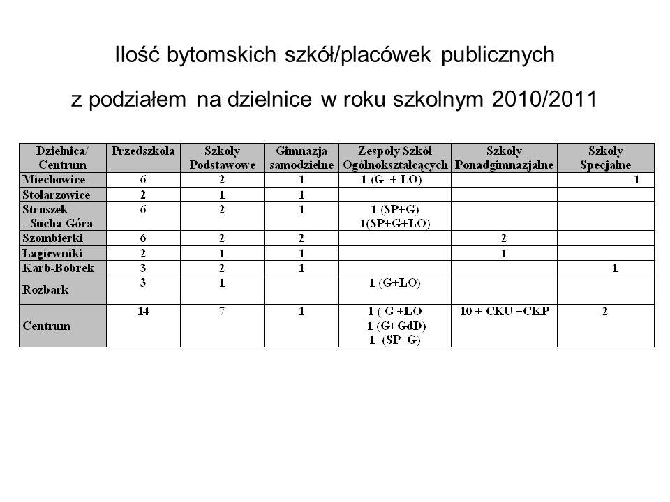 Ilość bytomskich szkół/placówek publicznych z podziałem na dzielnice w roku szkolnym 2010/2011