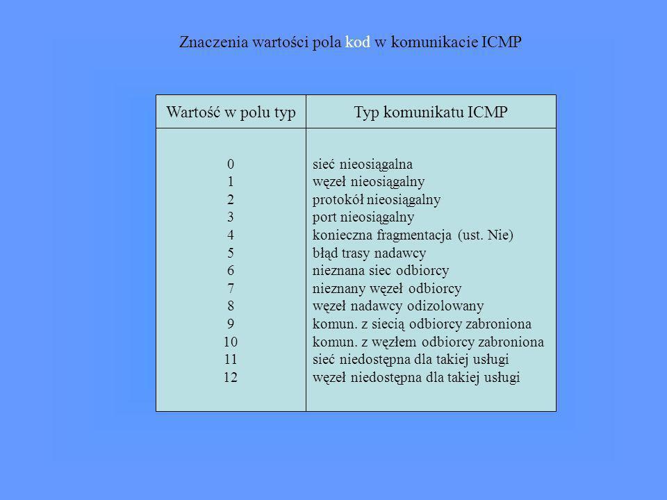 Znaczenia wartości pola kod w komunikacie ICMP