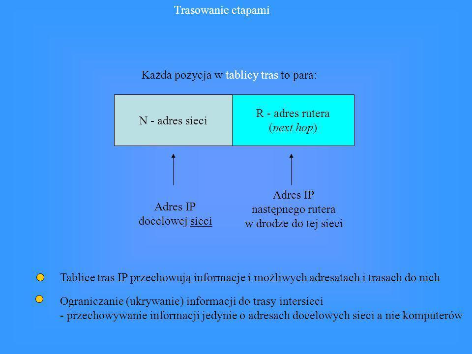 Trasowanie etapami Każda pozycja w tablicy tras to para: N - adres sieci. R - adres rutera. (next hop)