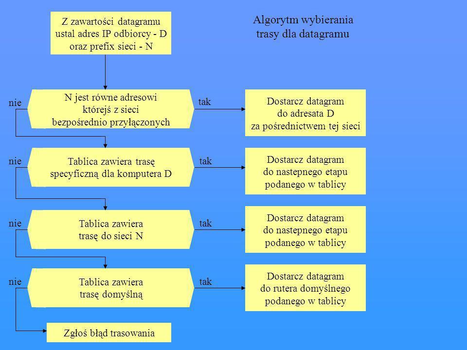 Algorytm wybierania trasy dla datagramu Z zawartości datagramu