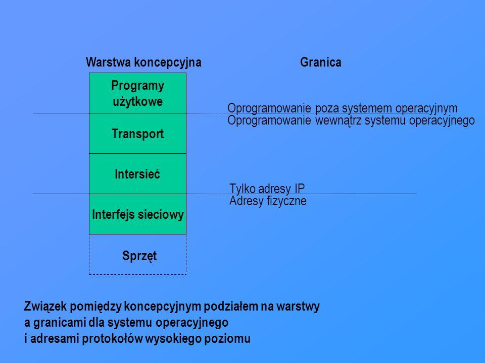 Warstwa koncepcyjna Granica. Programy. użytkowe. Oprogramowanie poza systemem operacyjnym. Oprogramowanie wewnątrz systemu operacyjnego.