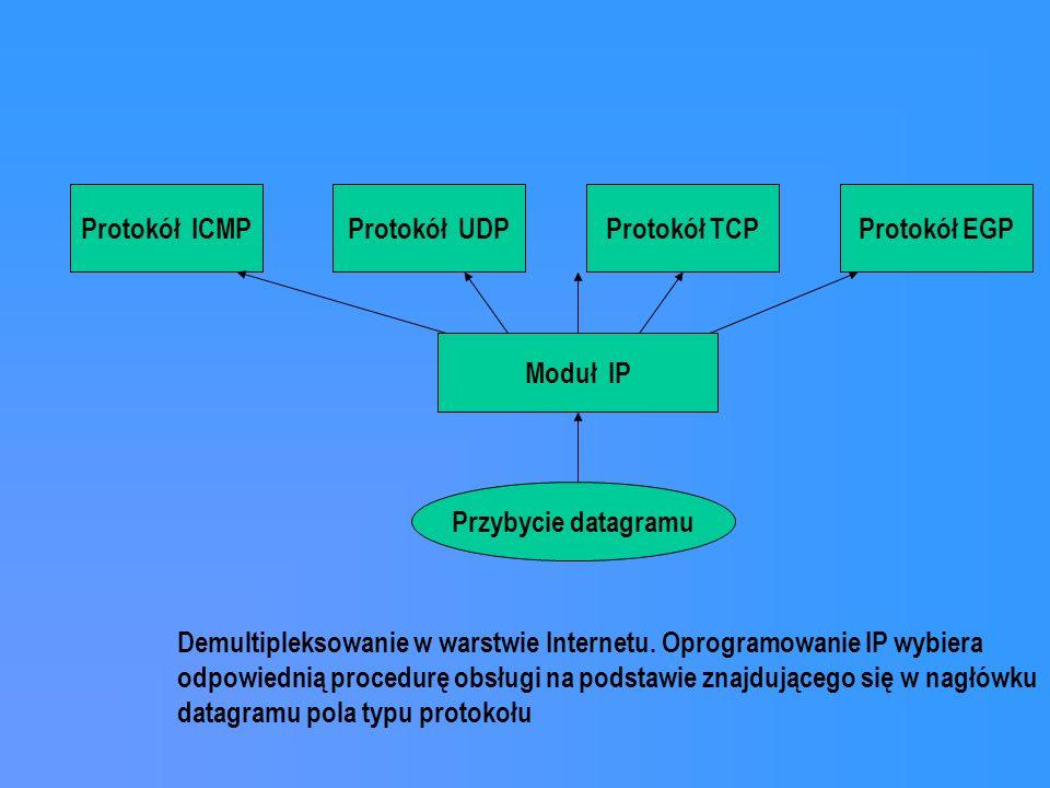 Protokół ICMP Protokół UDP. Protokół TCP. Protokół EGP. Moduł IP. Przybycie datagramu.