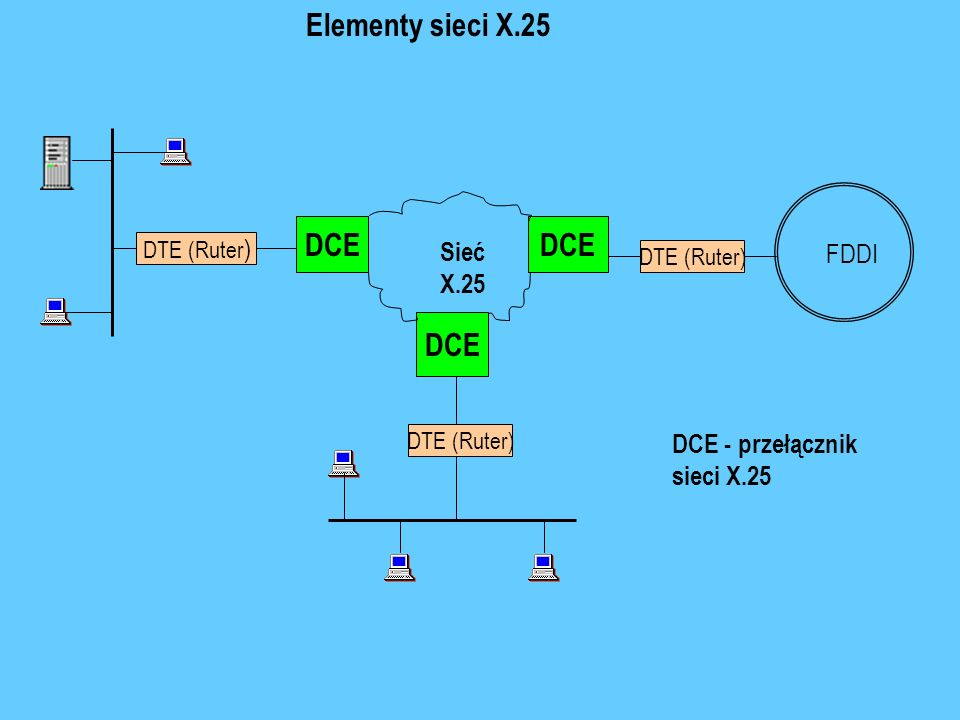Elementy sieci X.25 DCE DCE DCE DTE (Ruter) Sieć FDDI X.25