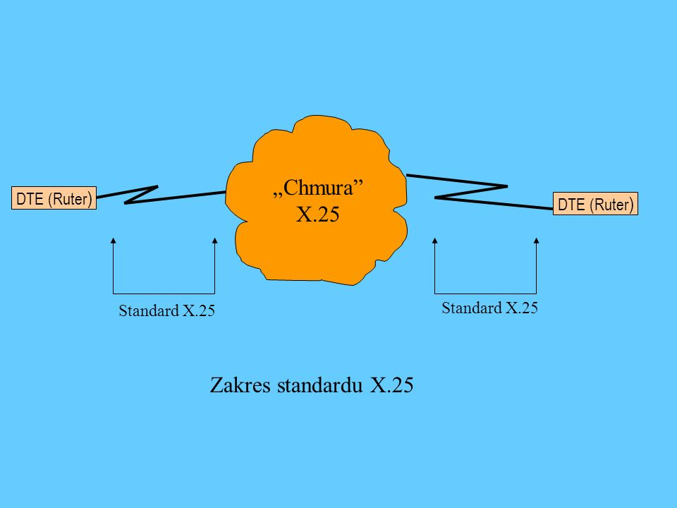 """""""Chmura X.25 Zakres standardu X.25 DTE (Ruter) DTE (Ruter)"""