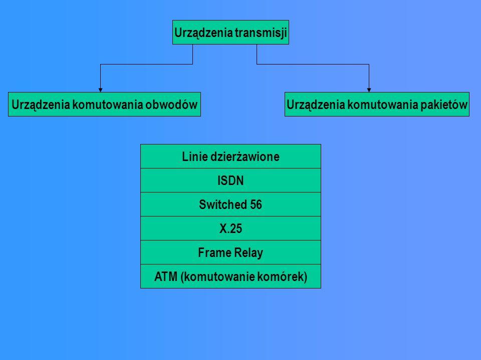 Urządzenia transmisji