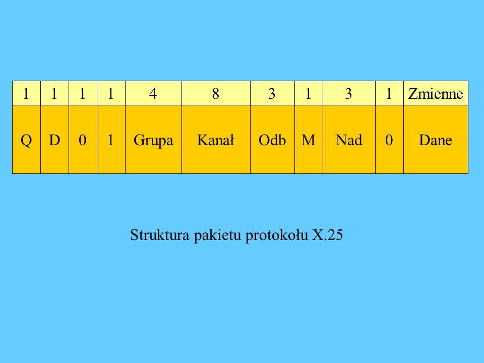 1 1 1 1 4 8 3 1 3 1 Zmienne Q D 1 Grupa Kanał Odb M Nad Dane Struktura pakietu protokołu X.25