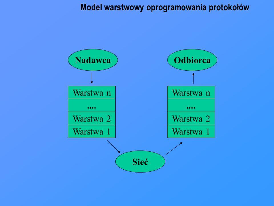 Model warstwowy oprogramowania protokołów