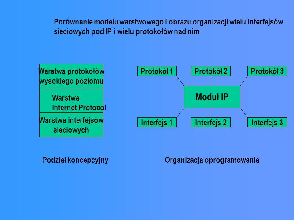 Porównanie modelu warstwowego i obrazu organizacji wielu interfejsów