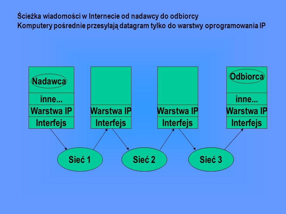 Odbiorca Nadawca inne... inne... Warstwa IP Warstwa IP Warstwa IP