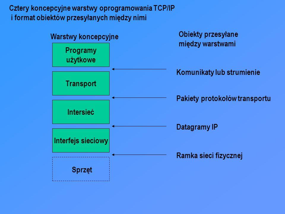 Cztery koncepcyjne warstwy oprogramowania TCP/IP