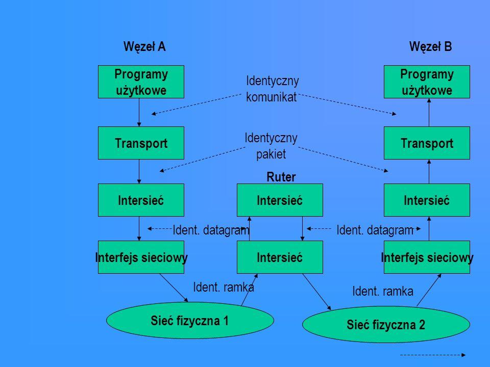 Węzeł A Węzeł B. Programy. użytkowe. Programy. użytkowe. Identyczny. komunikat. Transport. Identyczny.