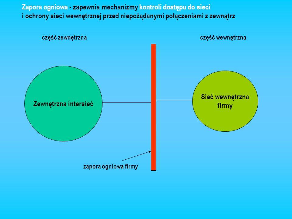 Zewnętrzna intersieć Sieć wewnętrzna firmy