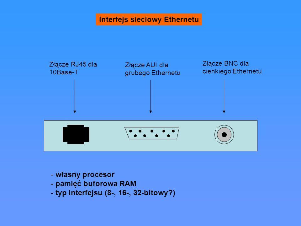 Interfejs sieciowy Ethernetu