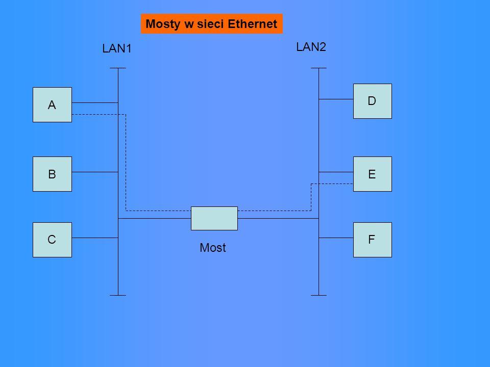 Mosty w sieci Ethernet LAN1 LAN2 D A B E C F Most