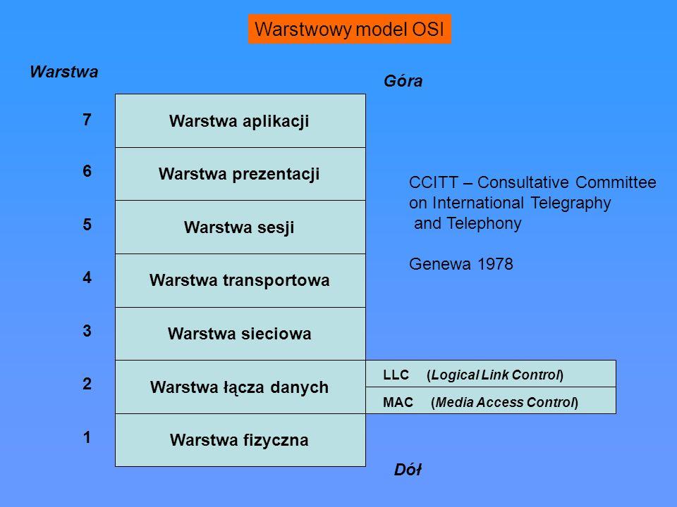 Warstwowy model OSI Warstwa Góra Warstwa aplikacji 7