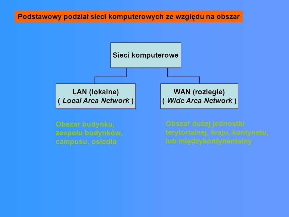 Podstawowy podział sieci komputerowych ze względu na obszar
