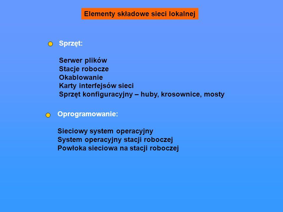 Elementy składowe sieci lokalnej