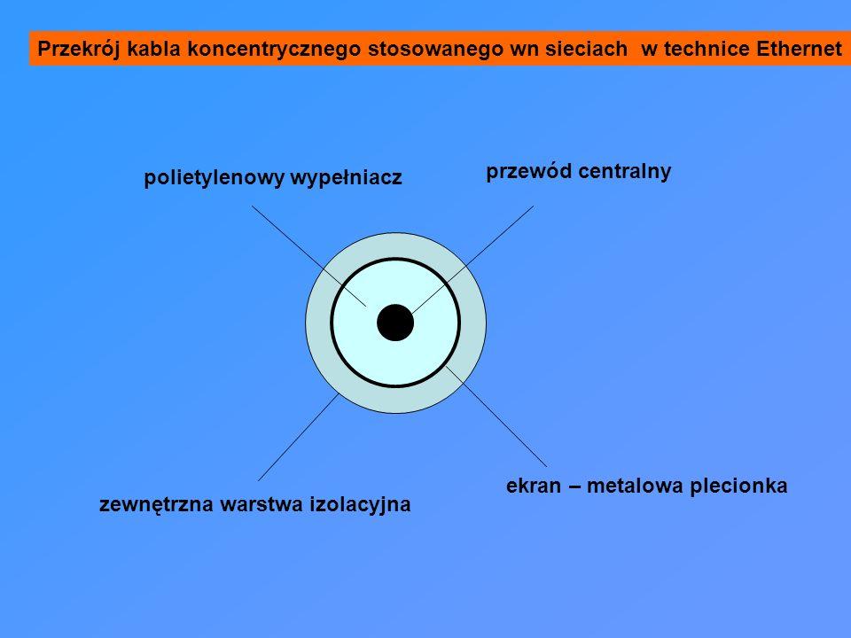 Przekrój kabla koncentrycznego stosowanego wn sieciach w technice Ethernet