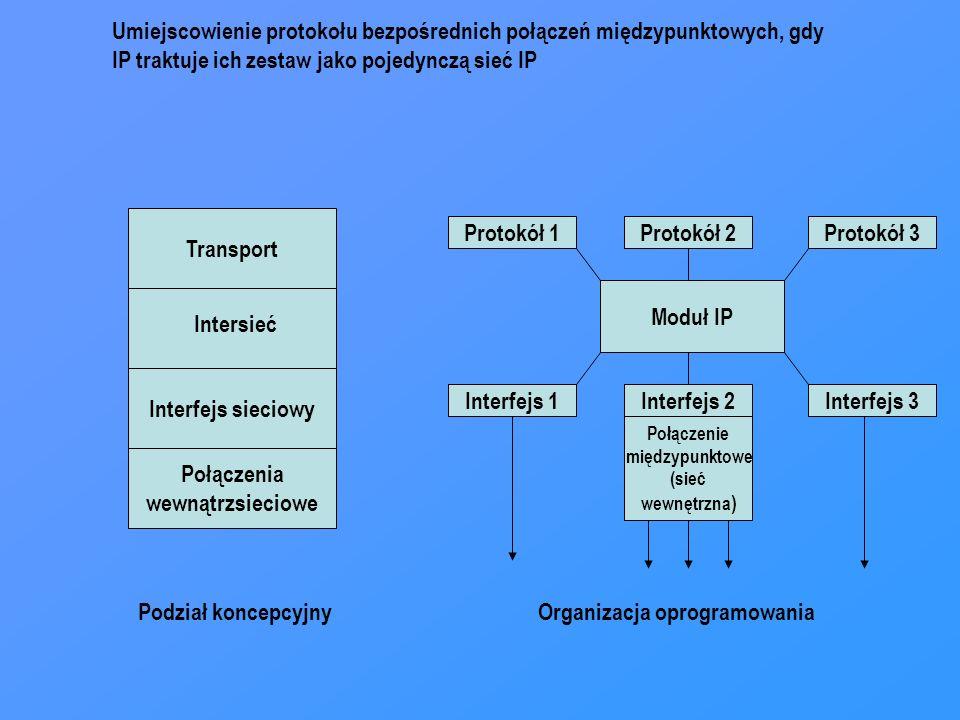 Umiejscowienie protokołu bezpośrednich połączeń międzypunktowych, gdy