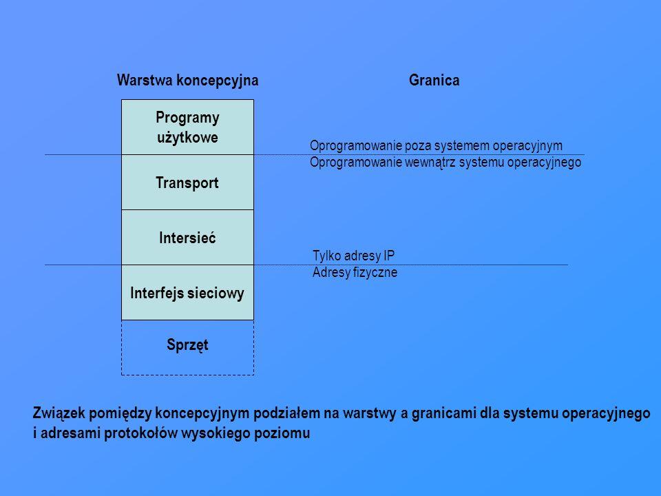 Programy użytkowe Transport Intersieć Interfejs sieciowy