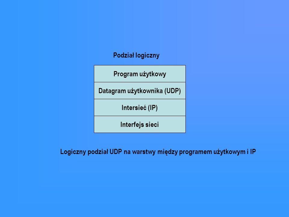 Datagram użytkownika (UDP)