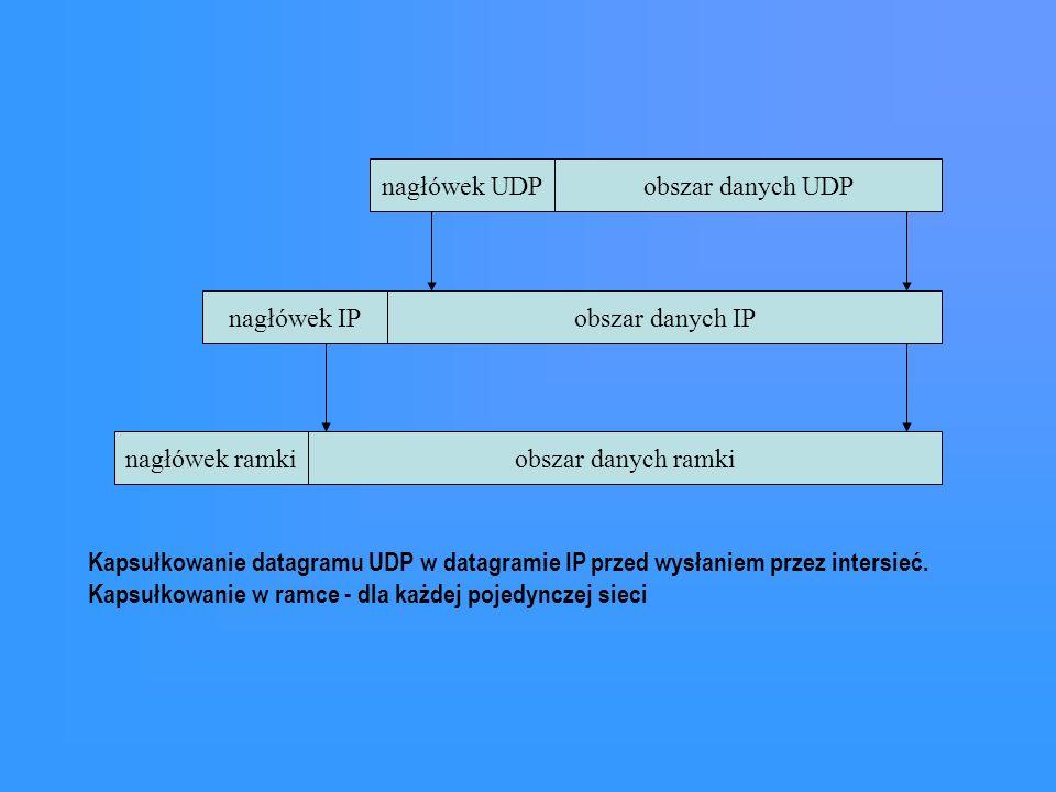 nagłówek UDP obszar danych UDP. nagłówek IP. obszar danych IP. nagłówek ramki. obszar danych ramki.