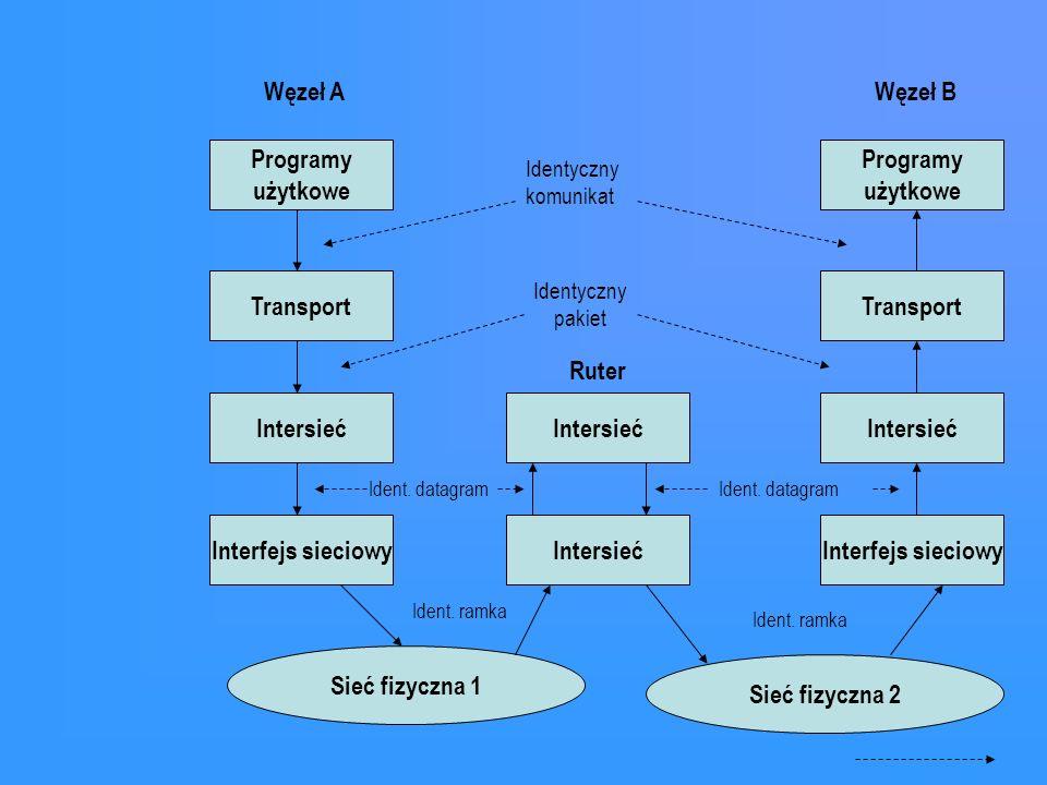 Węzeł A Węzeł B Programy użytkowe Programy użytkowe Transport