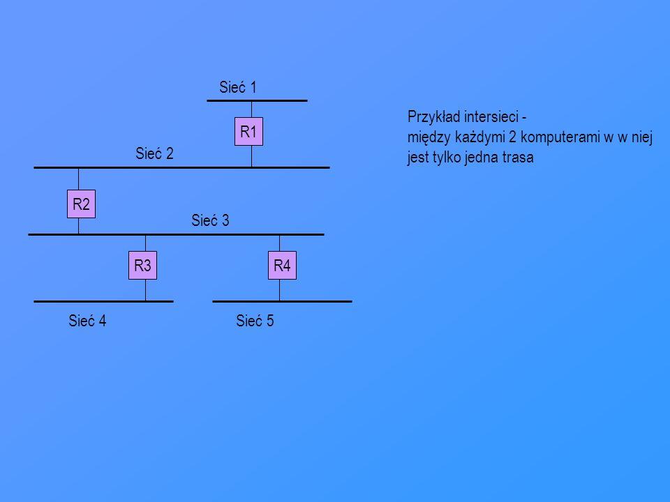 Sieć 1Przykład intersieci - między każdymi 2 komputerami w w niej. jest tylko jedna trasa. R1. Sieć 2.