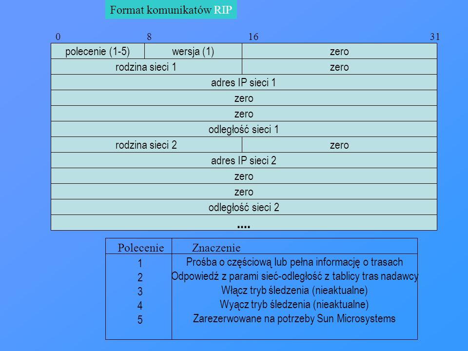 .... Format komunikatów RIP polecenie (1-5) wersja (1) zero