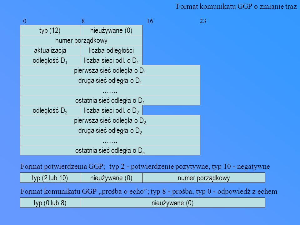 Format komunikatu GGP o zmianie traz