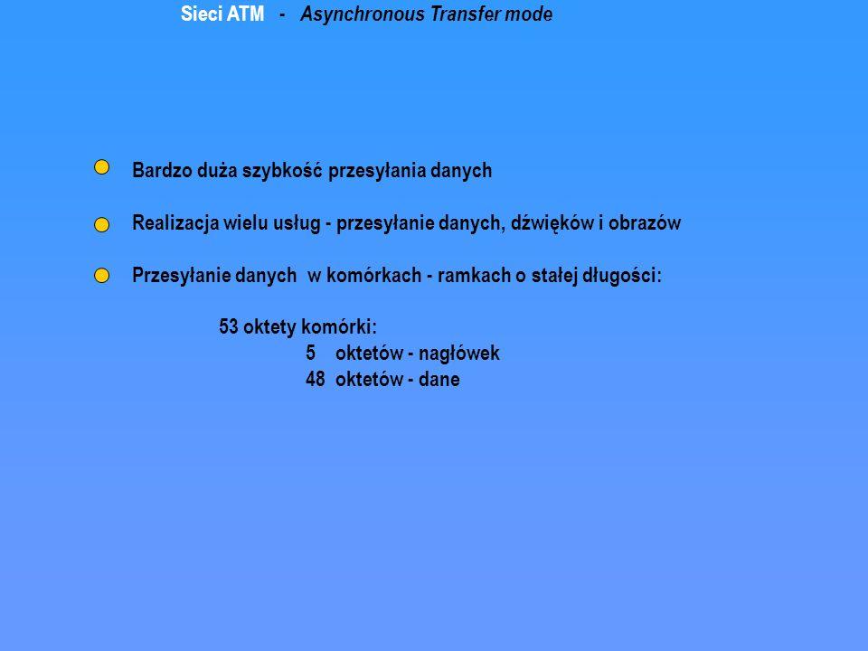 Sieci ATM - Asynchronous Transfer mode