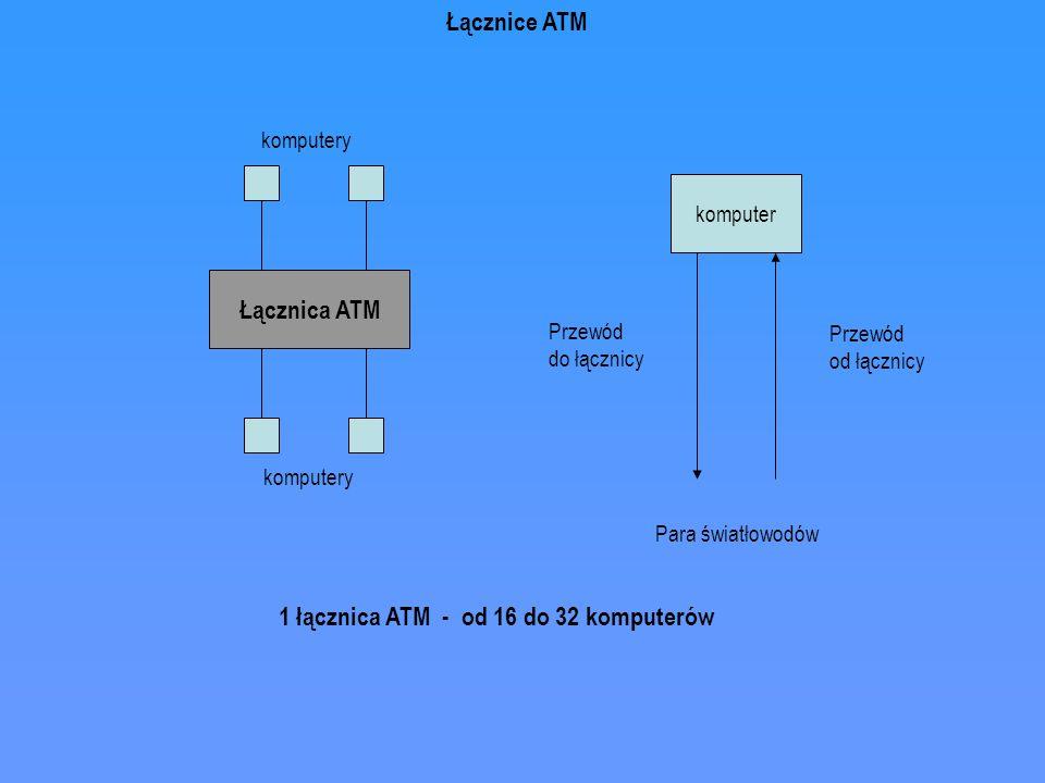 1 łącznica ATM - od 16 do 32 komputerów