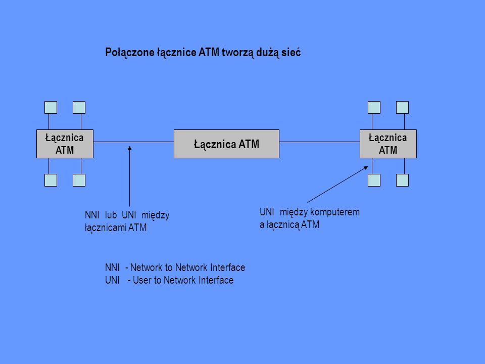 Połączone łącznice ATM tworzą dużą sieć