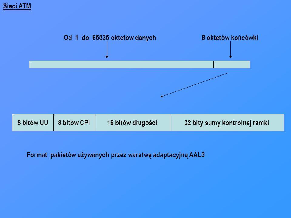 32 bity sumy kontrolnej ramki