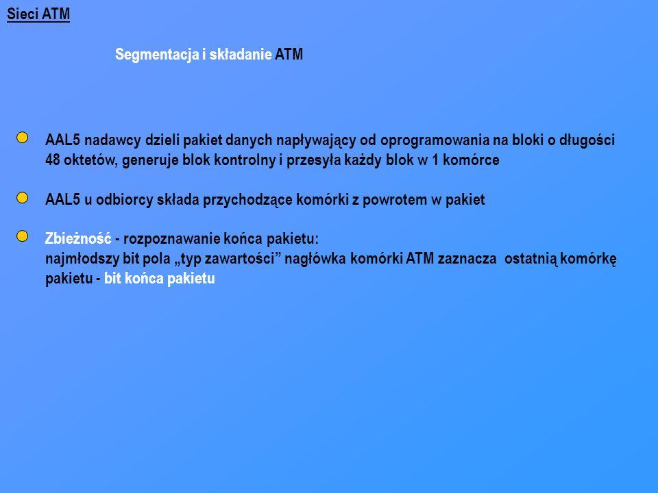 Sieci ATM Segmentacja i składanie ATM. AAL5 nadawcy dzieli pakiet danych napływający od oprogramowania na bloki o długości.
