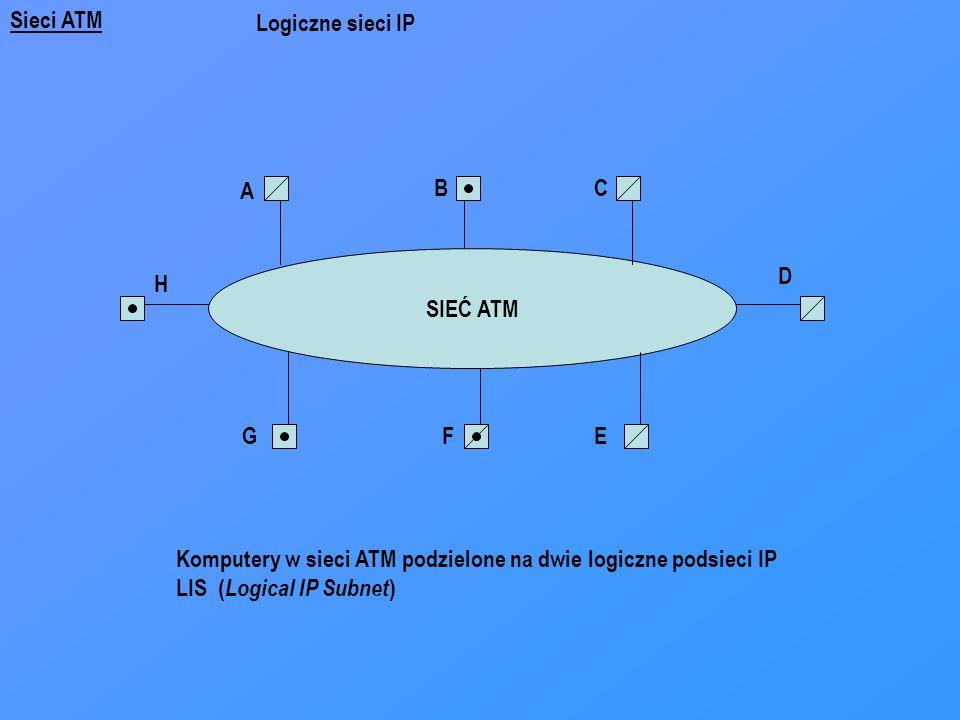 Sieci ATM Logiczne sieci IP. A. B. C. SIEĆ ATM. D. H. G. F. E. Komputery w sieci ATM podzielone na dwie logiczne podsieci IP.
