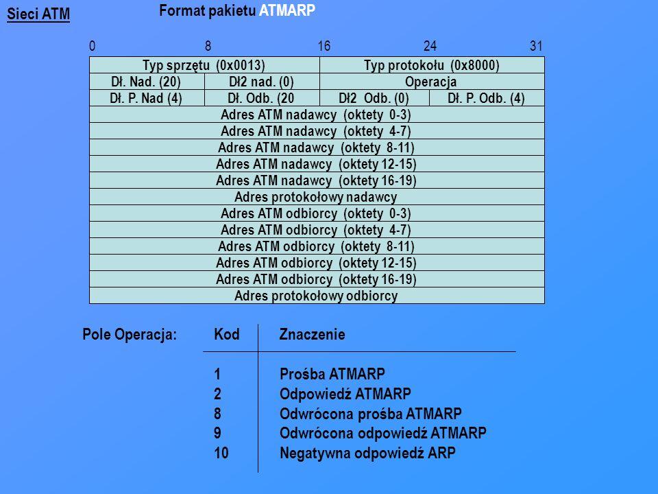 Pole Operacja: Kod Znaczenie 1 Prośba ATMARP 2 Odpowiedź ATMARP