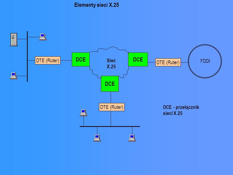 Elementy sieci X.25 DCE DCE DCE DTE (Ruter) DTE (Ruter) Sieć X.25 FDDI