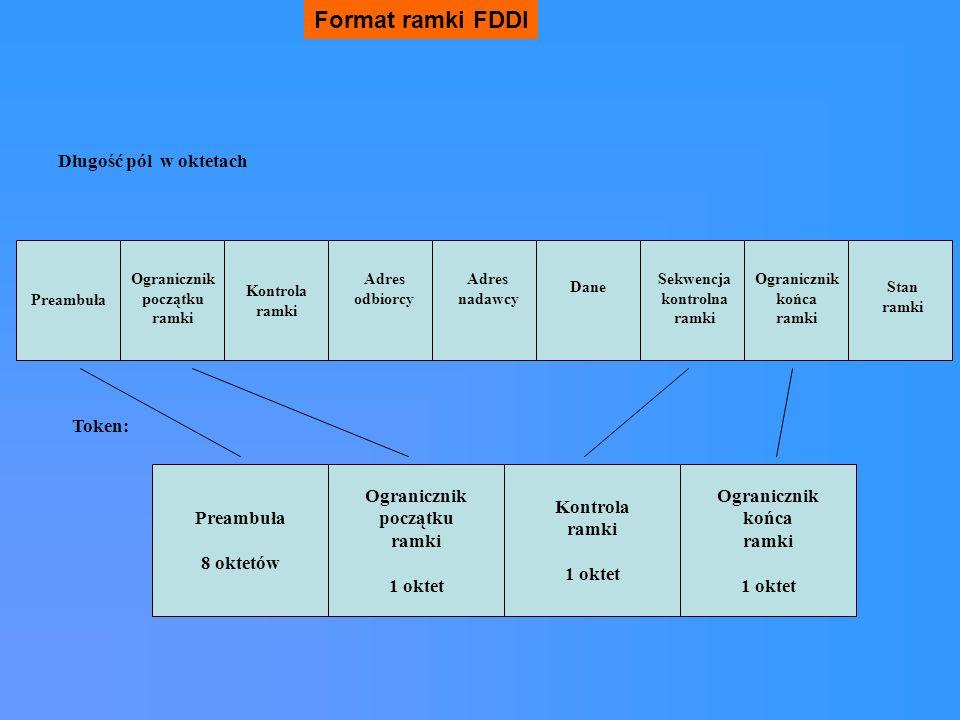 Format ramki FDDI Długość pól w oktetach Token: Preambuła 8 oktetów
