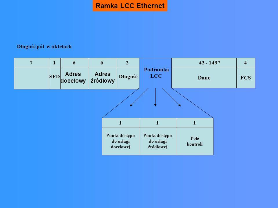 Ramka LCC Ethernet Długość pól w oktetach 7 1 6 6 2 43 - 1497 4