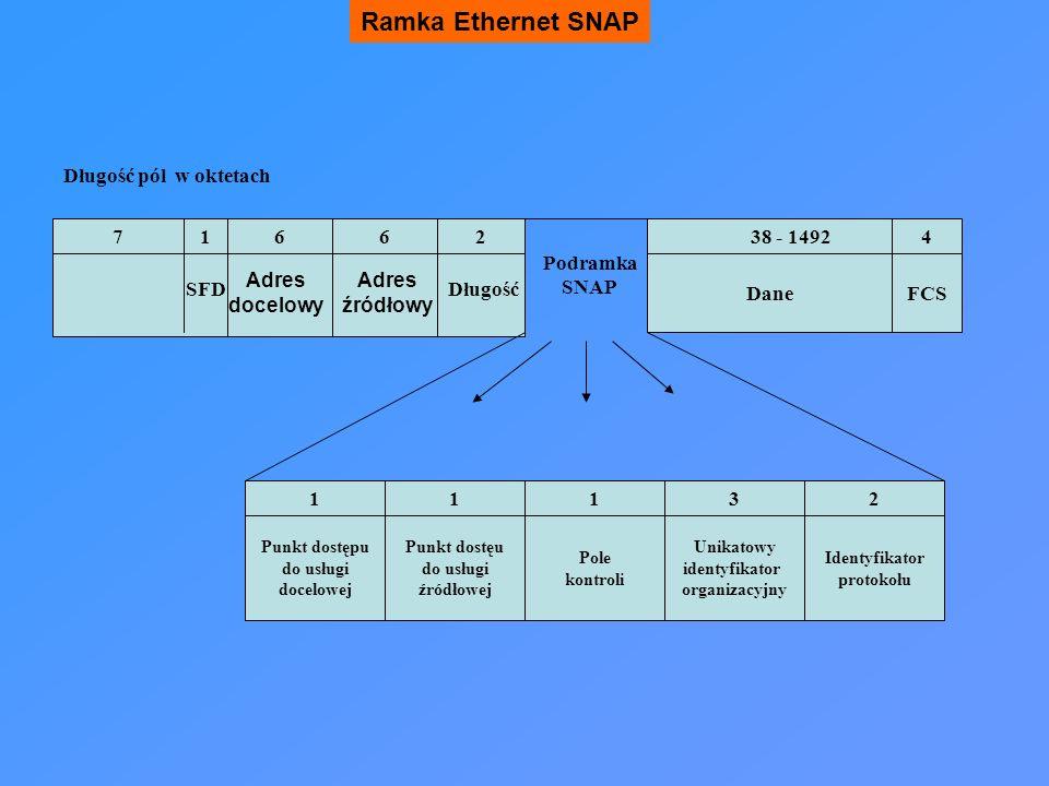 Ramka Ethernet SNAP Długość pól w oktetach 7 1 6 6 2 38 - 1492 4