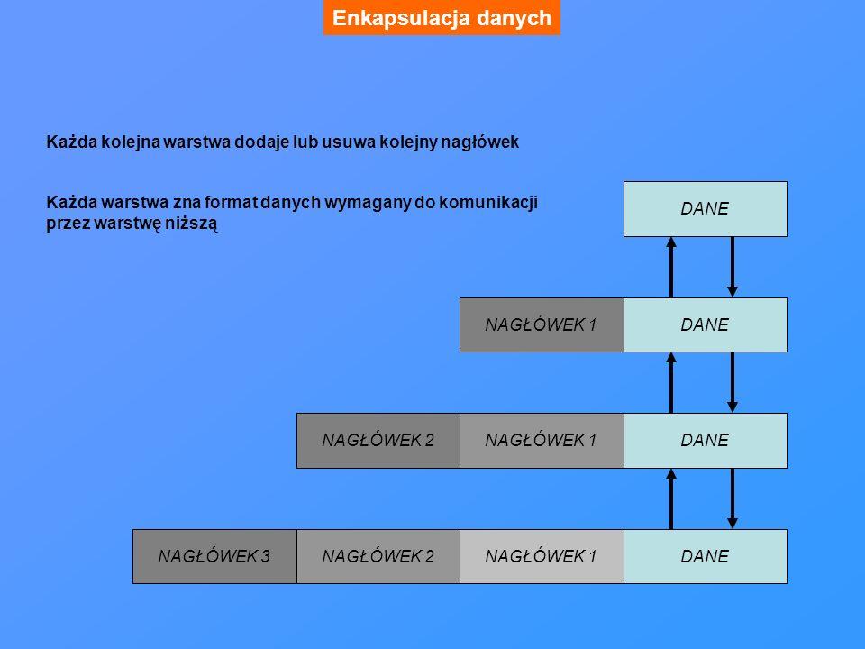 Enkapsulacja danych Każda kolejna warstwa dodaje lub usuwa kolejny nagłówek. Każda warstwa zna format danych wymagany do komunikacji.