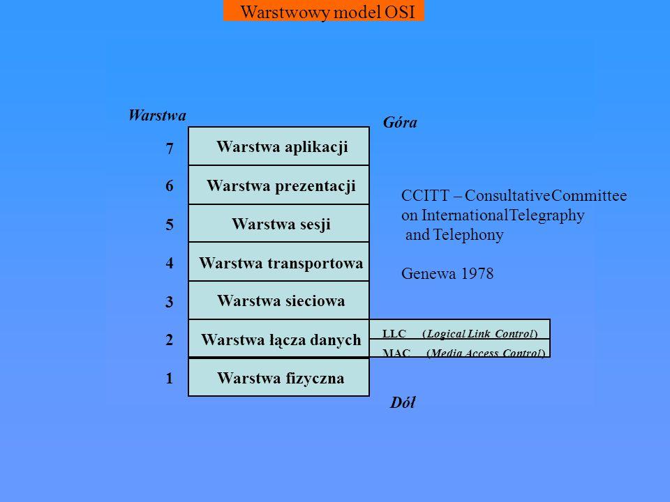 Warstwowy model OSI Warstwa Góra 7 Warstwa aplikacji 6