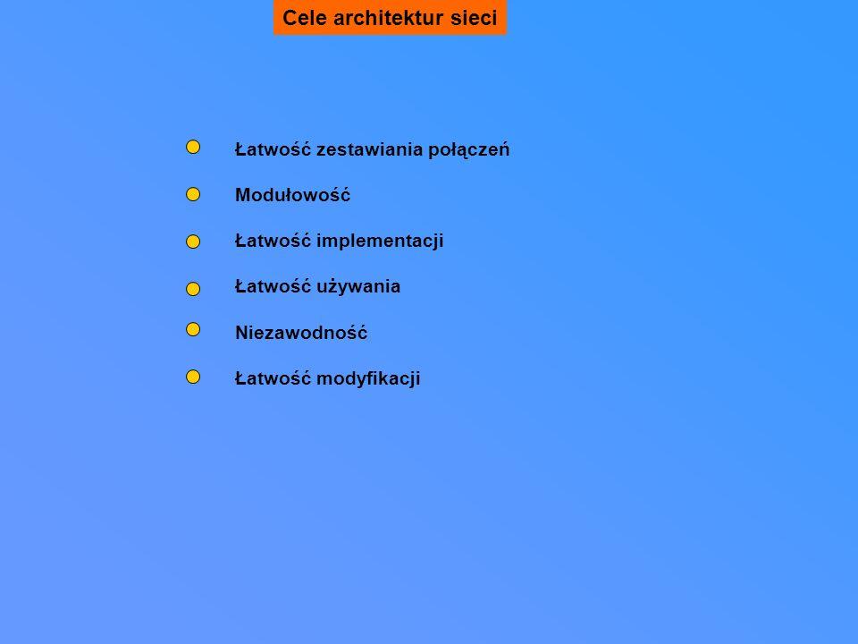 Cele architektur sieci